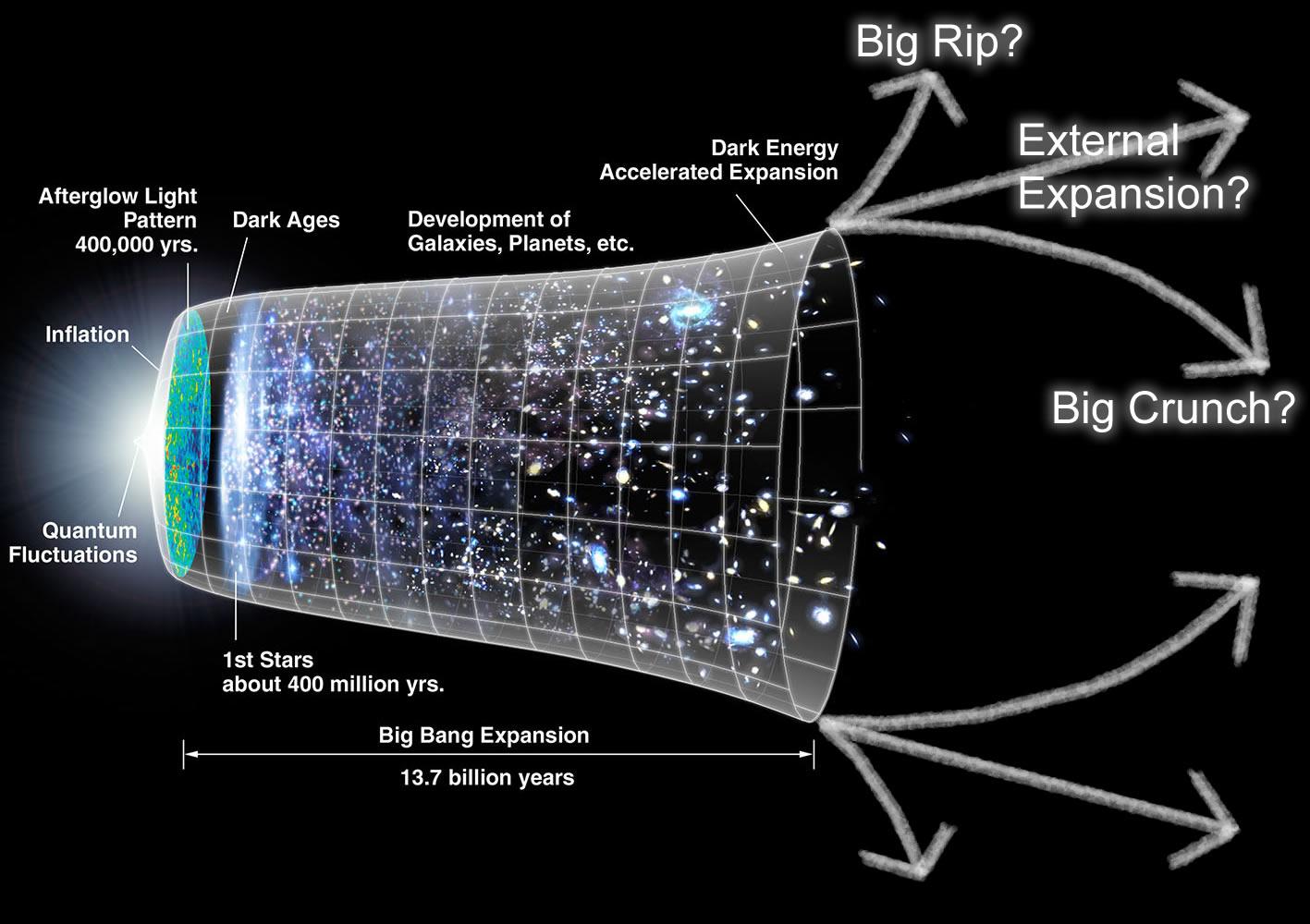 Seminar khoa học online: The Future of Cosmology (Tương lai của vũ trụ)